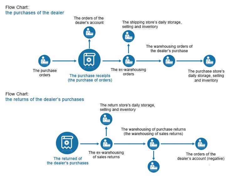 订单系统-经销商流程图.png