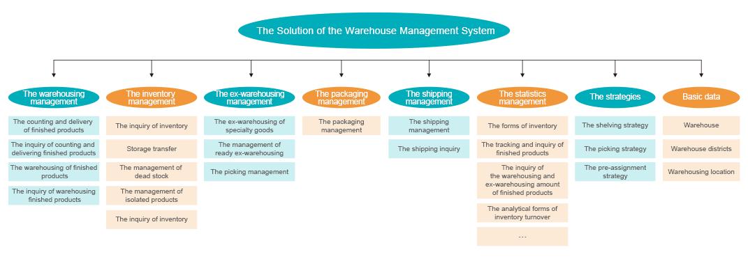 仓储系统-框架图英文-01.png