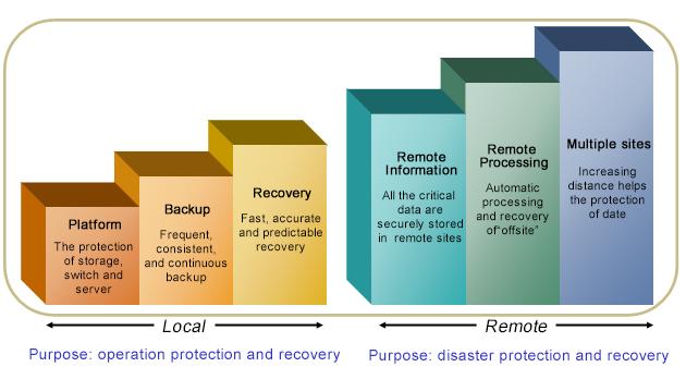 容灾建设方案-系统保护层次.png