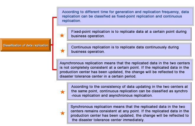 容灾建设方案-数据复制分类.png